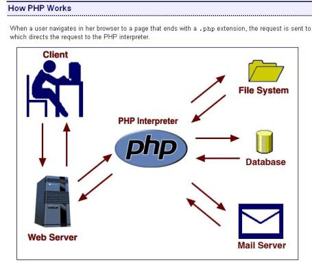 PHP tutorials at learnphp-tutorial.com
